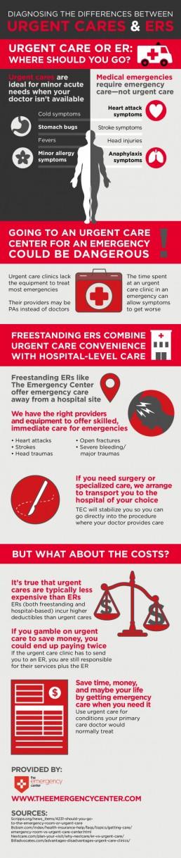Urgent Care Versus ER Visit